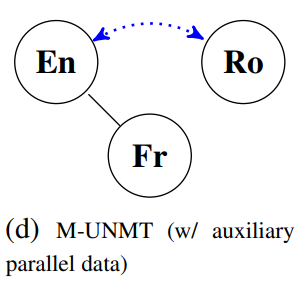Auxiliary parallel data