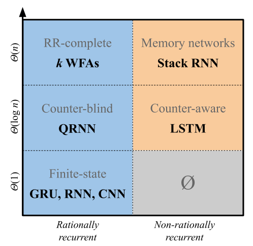 Hierarchy of RNN architectures