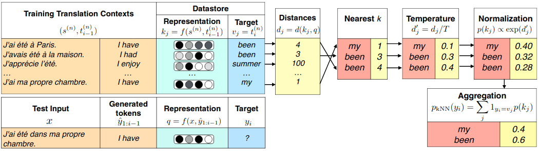 Scheme of the nearest neighbors methods