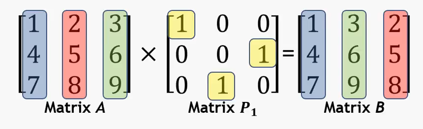 Permutation matrix